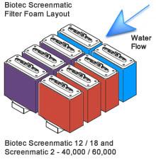 Oase Biotec Screenmatic 12 - 18 en 40,000 - 60,000 Filter Layouts