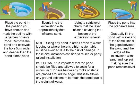 Installing a preformed pond | clearpond.